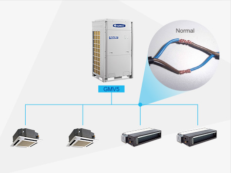GREE is a pioneer in the industry for adopting a non-polar CAN communication technology. CAN communication technology provides quicker system response speed, more convenient installation debugging and more reliable communication data.