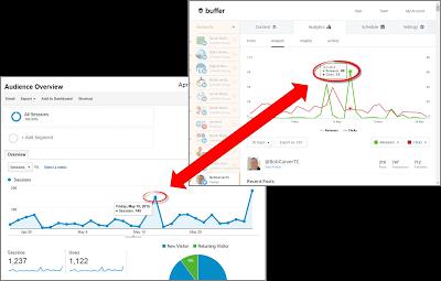 Google Analytics and Buffer Analytics