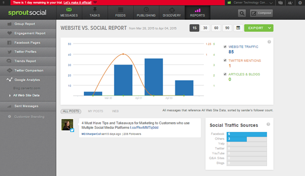 Sprout Social Google Analytics data in the Web vs. Social Report