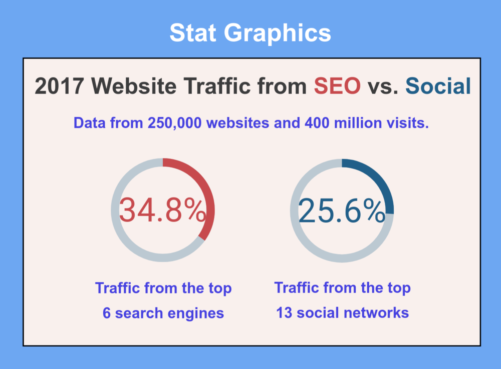 Pillar-Page-SEO-vs-Social-Stat-Graphic (1).png