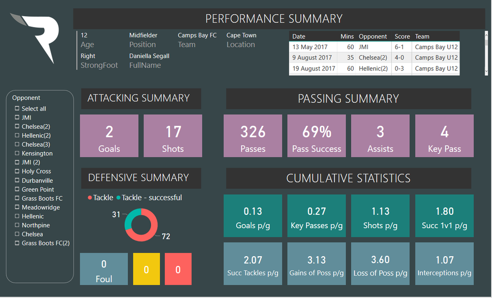 page 1-Daniella Data — Remarkables FC.png