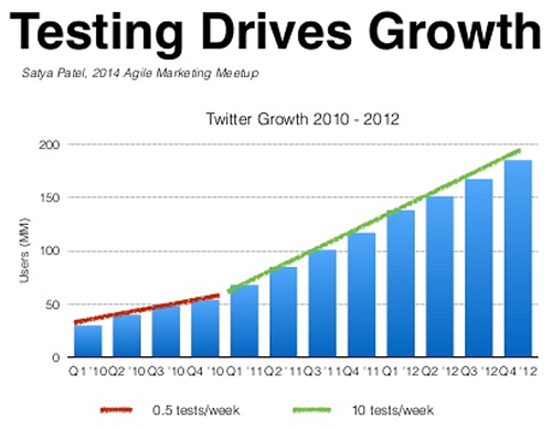 Hired testing growth chart