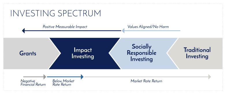 InvestingSpectrum.jpg