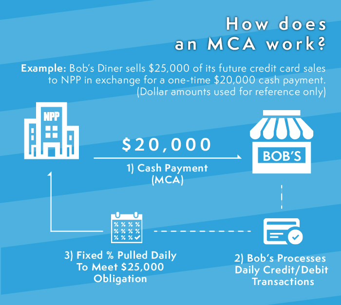 How a Merchant Cash Advance works