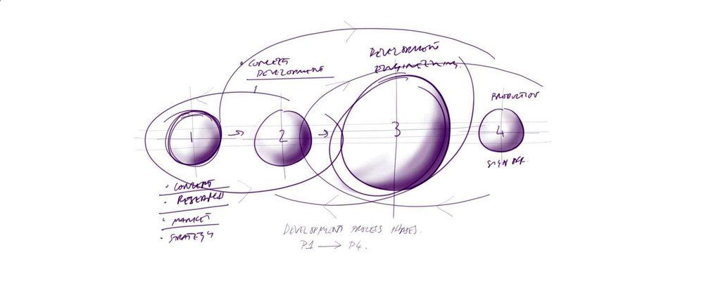 Meta Design Process.jpg