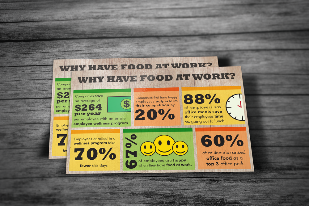 - Deliverable: Postcard InfographicsDesign Process: Client requested a postcard to display statistics about the advantages of food in the workplace. For the front, I used existing brand imagery and created continuity used colors from the photo on the back.
