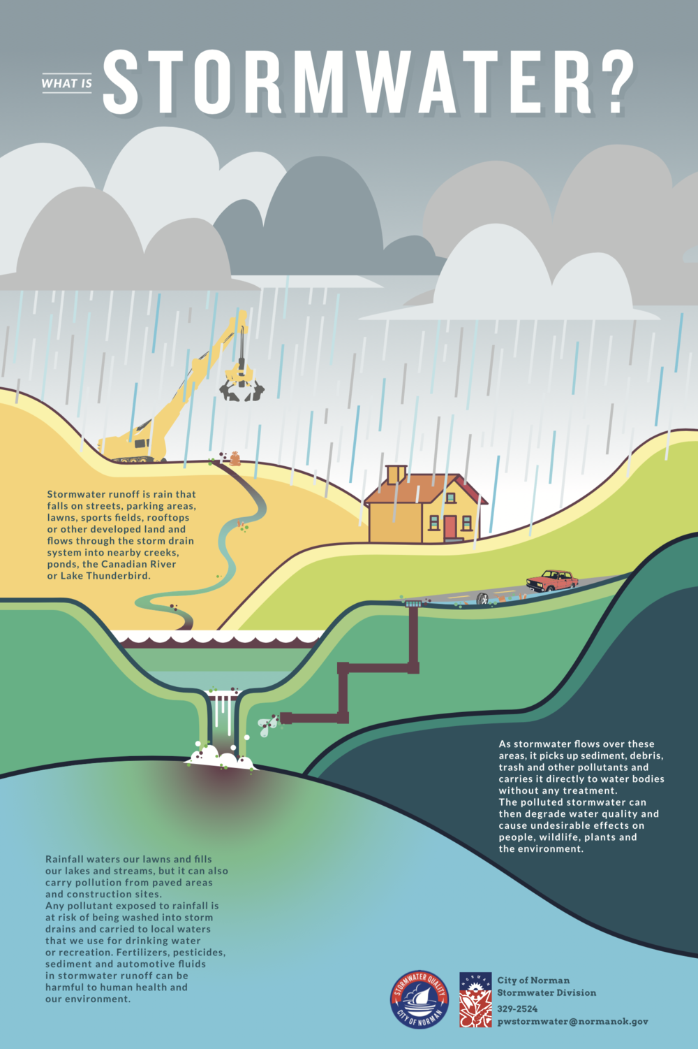 Stormwater Open House  |  Poster Series