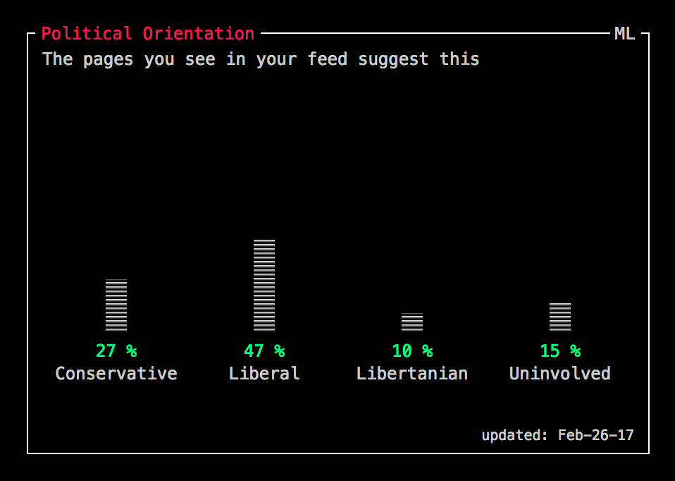 Politically, I would not have analyzed my feed as 27% conservative, that seems almost impossible.