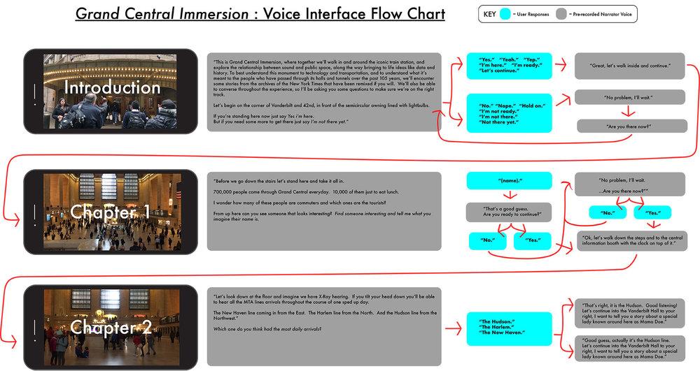 Voice-UI-Flow-chart.jpg