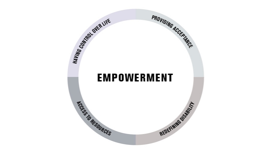Four types of empowerment