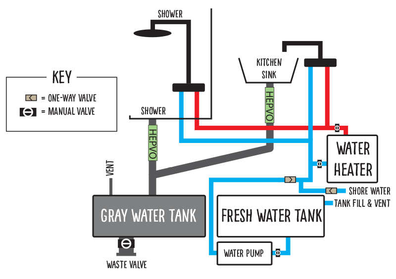 Rv Fresh Water System Diagram on boat plumbing diagram