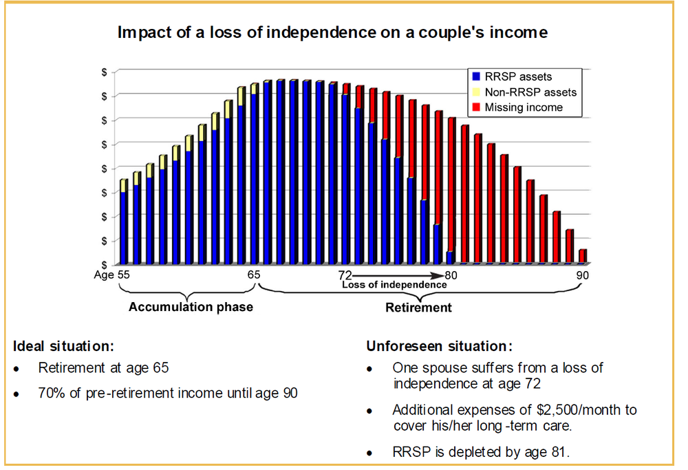 This graph, extracted from this sample Independent Living Illustration, showing the impact of a loss of independence on a couple's income.