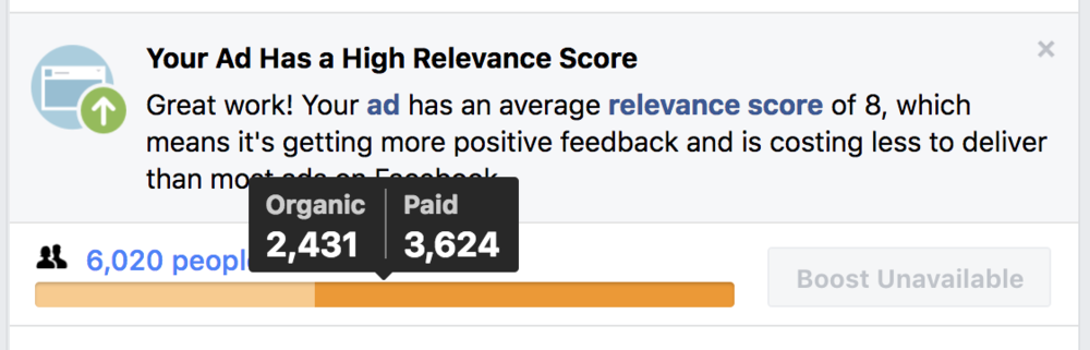 Not too shabby...when you get almost as much organic reach as you do paid. This is the benefit of GREAT CONTENT.