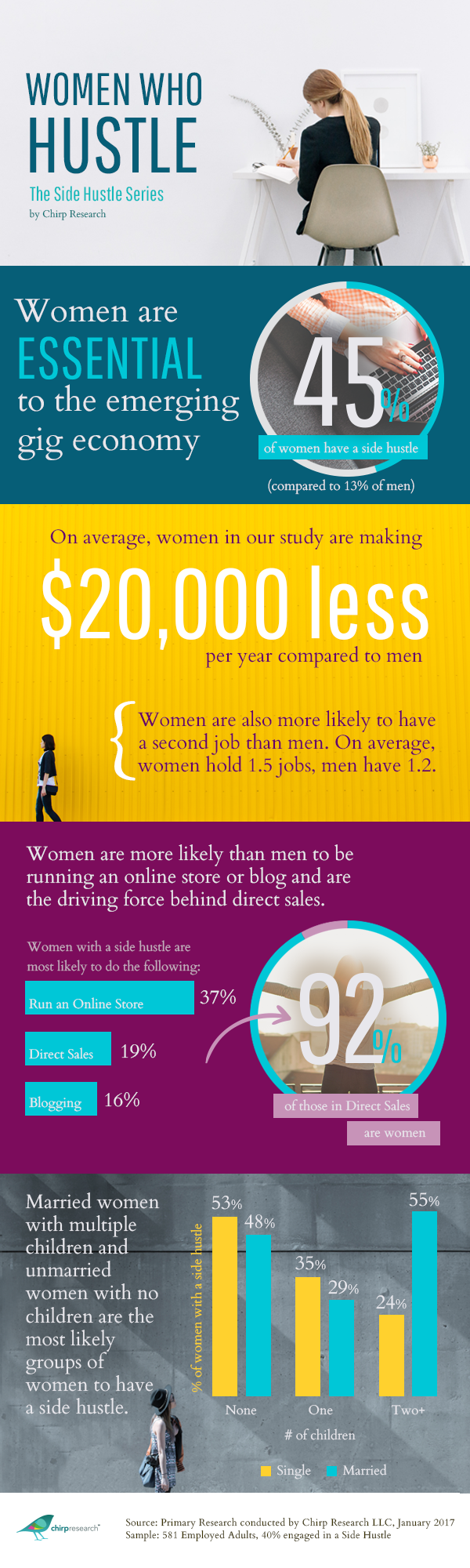 Women Who Hustle - The Side Hustle by Chirp Research