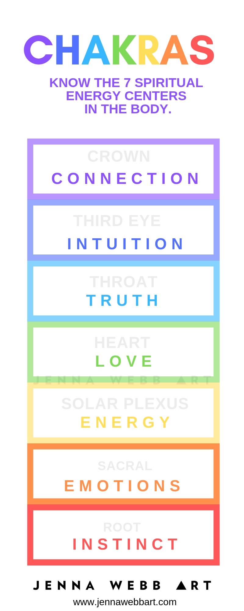 Chakras Infograph Chakra Color Chart by Jenna Webb.jpg