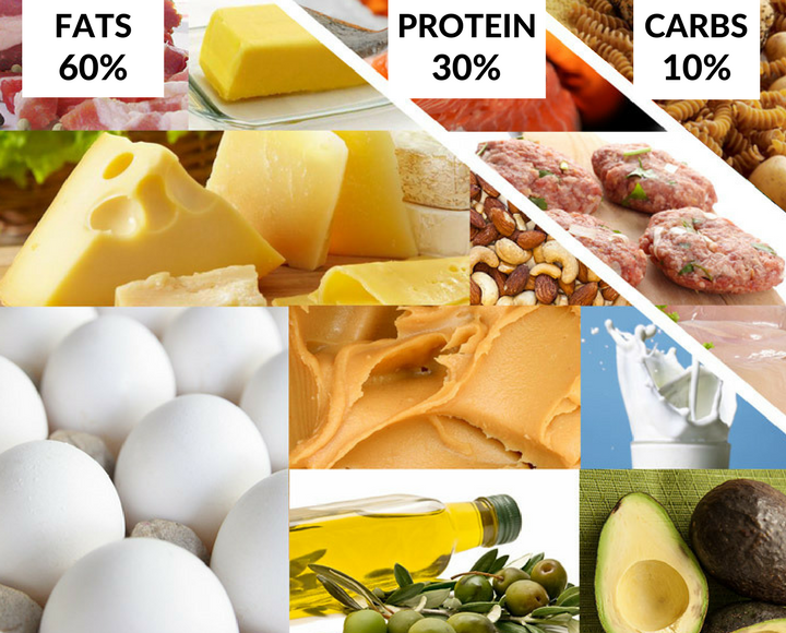 Examples of a ketogenic diet
