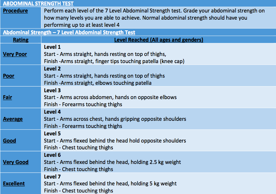 Abdominal Strength test c/o Fit College