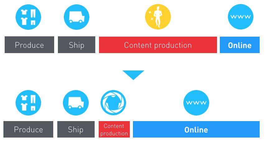 Je länger ein Produkt online ist, desto mehr Augen sehen es