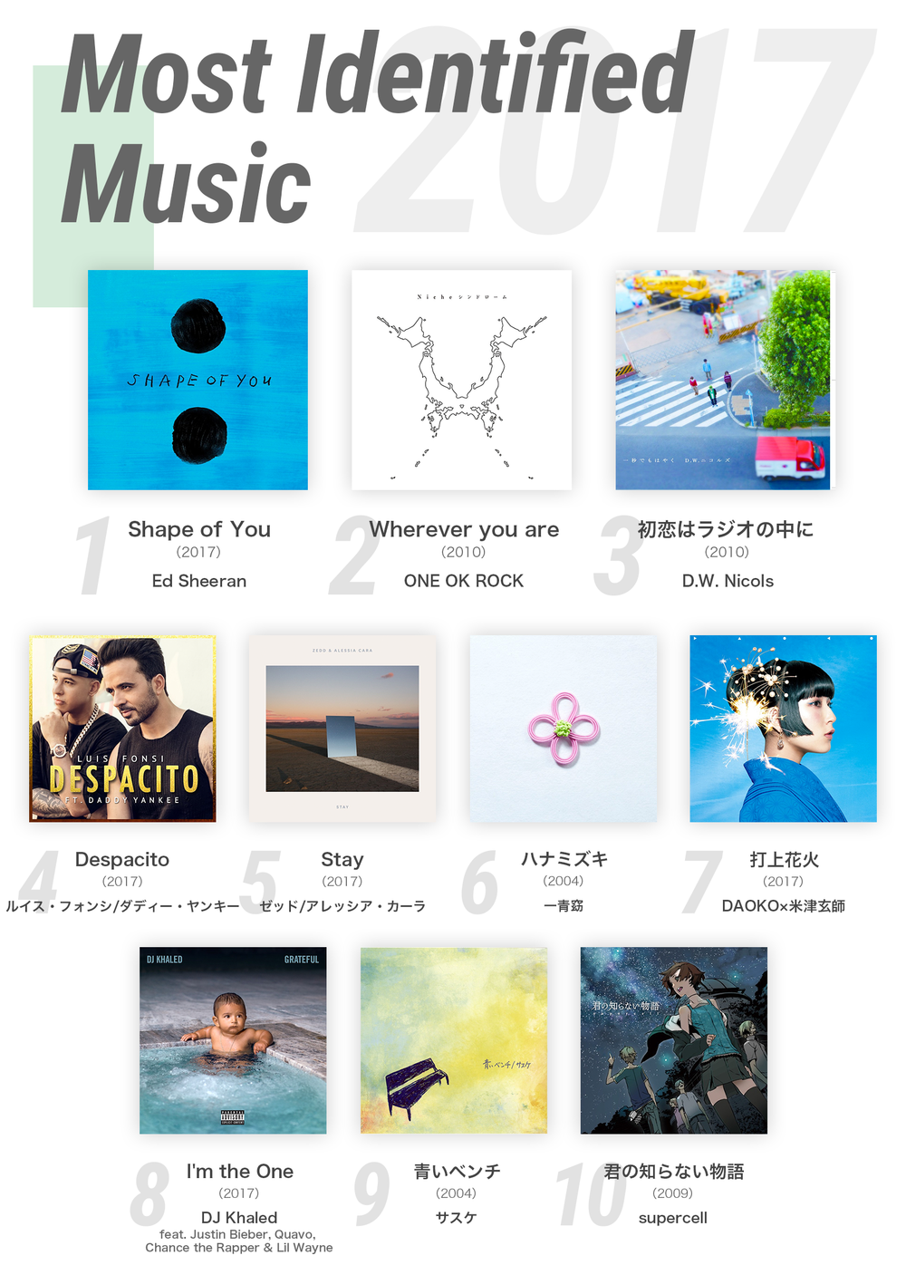1128_GYT2017_03Ranking_4MostIdentifiedMusic.png