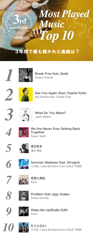 3年間で最も聴かれた楽曲は、再生回数1,200万以上を記録したAriana Grandeの「Break Free feat. Zedd」。2位は、2015年にリリースされ、世界数か国で音楽チャート1位に輝いたWiz Khalifa feat. Charlie Puthの「See You Again」。映画『ワイルド・スピード SKY MISSION』の主題歌となった同曲の大ヒットにより、楽曲再生数、プレイリスト採用数が上昇しました。邦楽では、三代目 J Soul Brothers from EXILE TRIBEの「Summer Madness feat. Afrojack」と「R.Y.U.S.E.I.」2曲がTOP10にランクイン。同アーティストの人気の高さが伺えます。