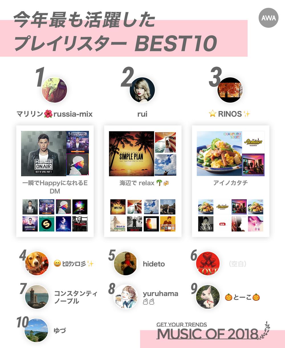 1127_GetYourTrends2018_Ranking_04BestPlayliser.png