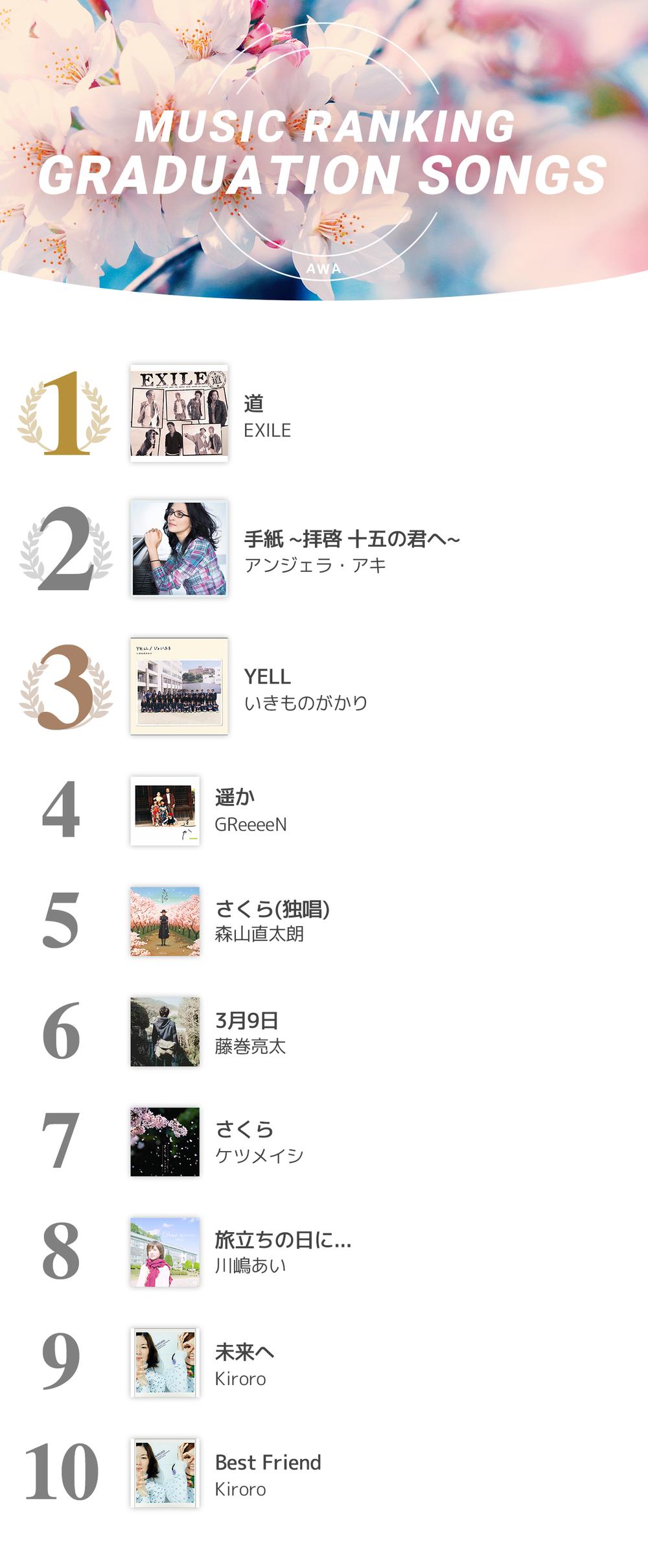 0312_sotsugyo_Ranking_News.png
