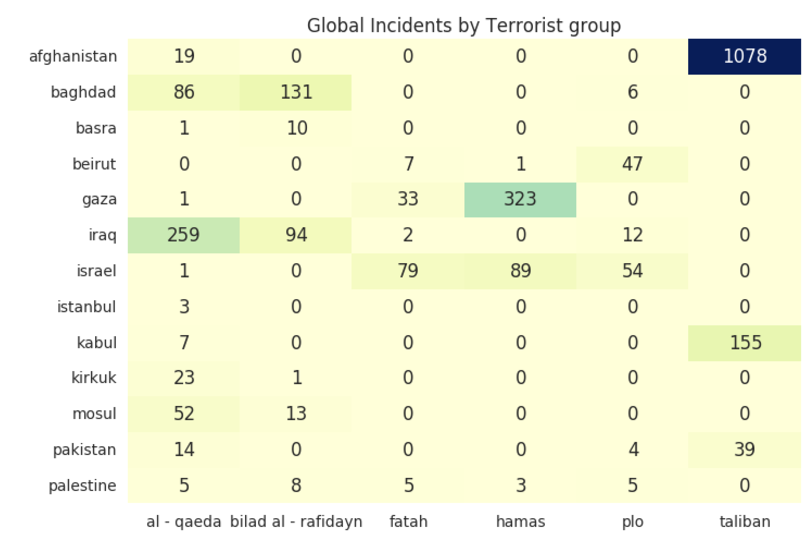 Global Incidents By Terrorist Group