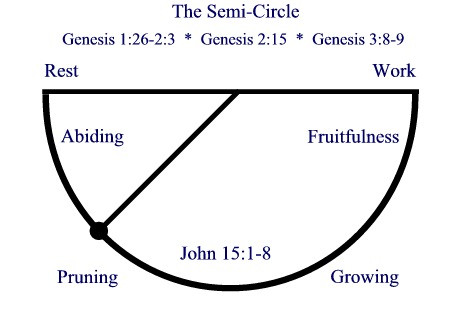 September 23 Growing and Pruning - We see this pattern in Jesus's life, with him often going off to be alone with the Father or taking the disciples away for rest. He started his ministry with a time of abiding (desert experience) – we tend to launch straight in and rest when we burn out!