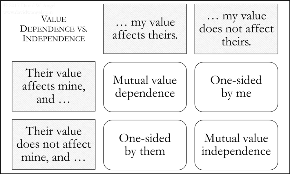 Value Dependence vs. Independence