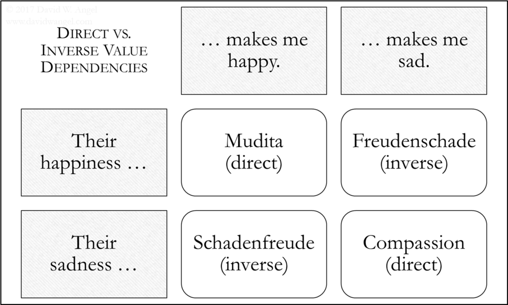 Direct vs. Inverse Value Dependencies