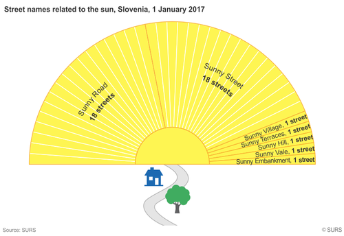Streets related to the sun in Slovenia
