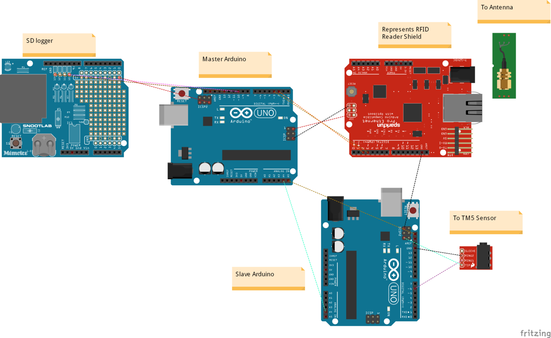 System for Calibrating Dogbone RFID Moisture Sensors using Decagon