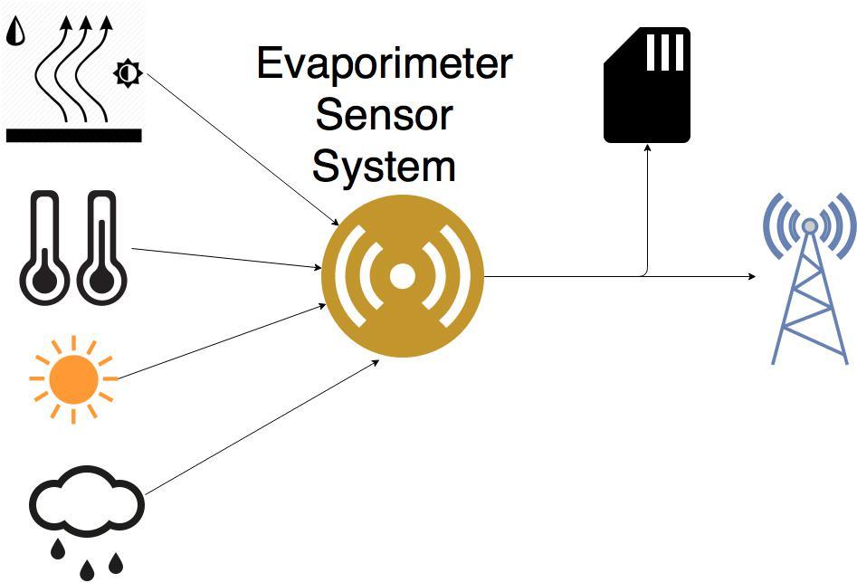 Evaporimeter.jpg