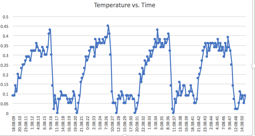 Here we have the difference between the temperatures of the two probes you see in the first graph. The y-axis is still in degrees Celsius and the x-axis shows time of day.