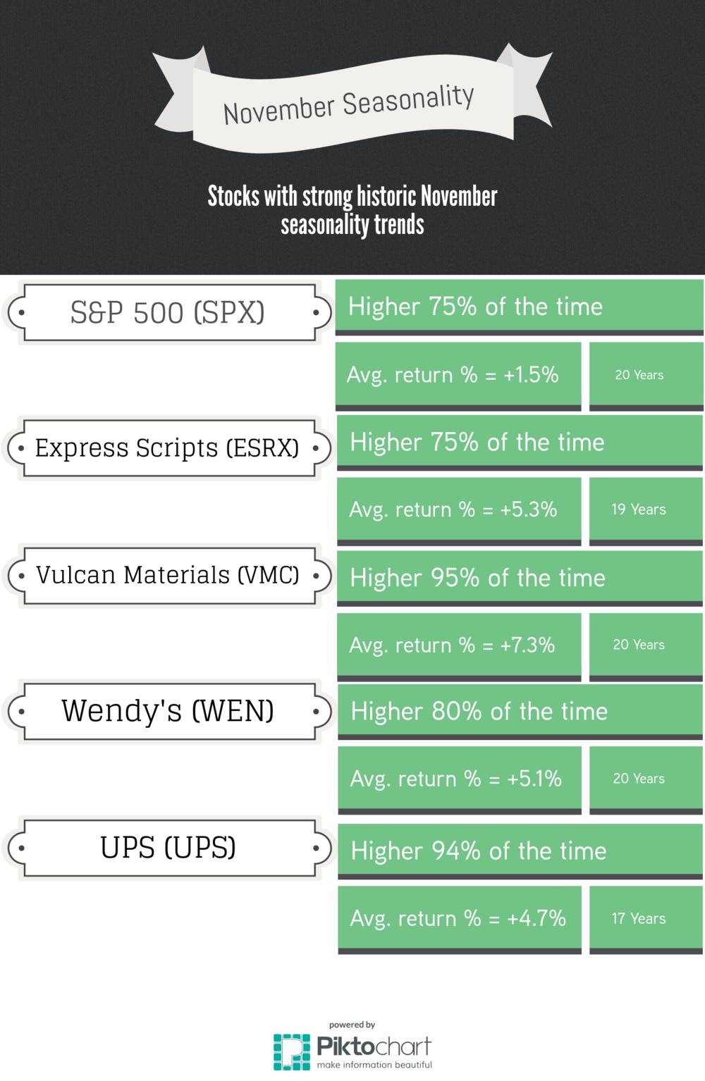 Stock/Index November seasonality