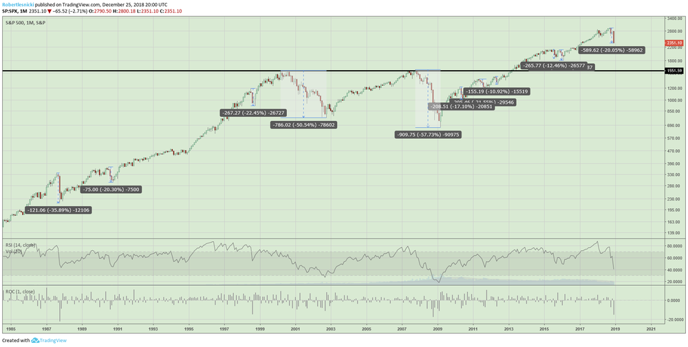 Monthly chart of the S&P 500 going back to 1985. As well as some of the corrections that we've seen since 1985