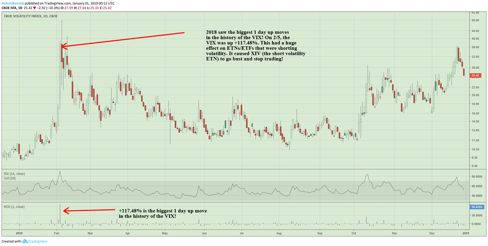 VIX 1 DAY UP MOVE.png