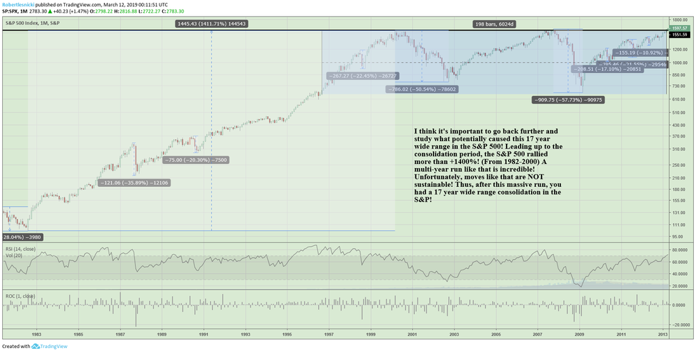 Monthly S&P 500 chart 1982-2013