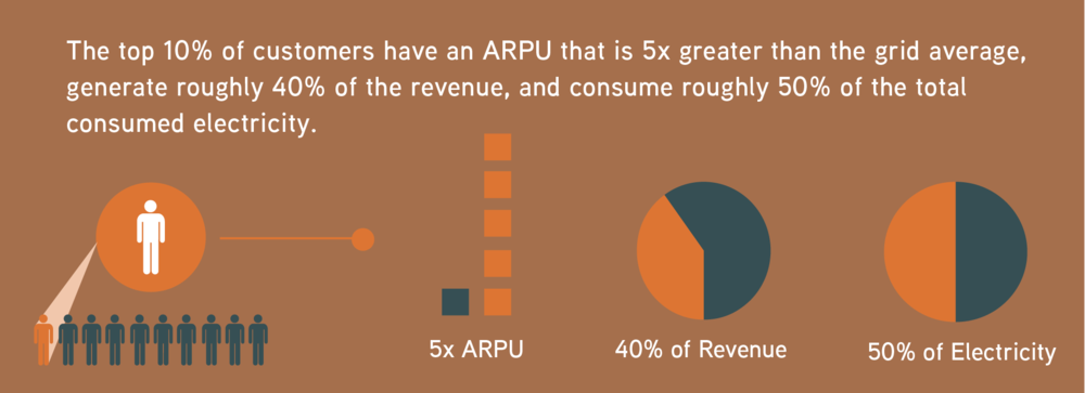 There is significant seasonal variation in monthly revenue totals, and this should be factored into financial models. A customer mix that includes a high number of lower-ARPU customers helps hedge against the potential loss of larger, individual customers.