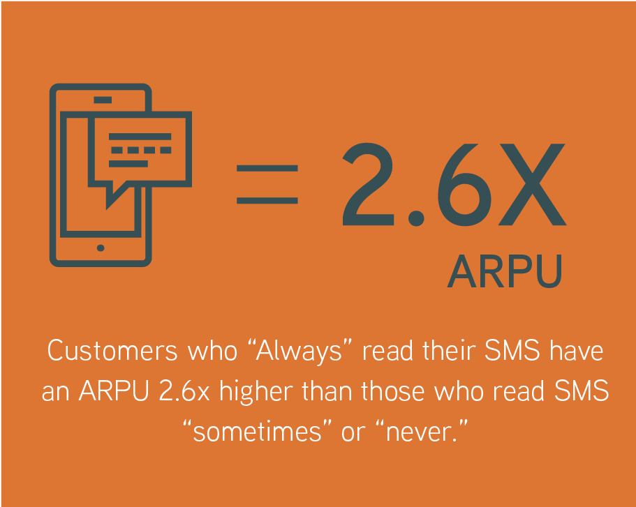 Digital literacy may indicate a customer with a higher potential Average Revenue Per User (ARPU),