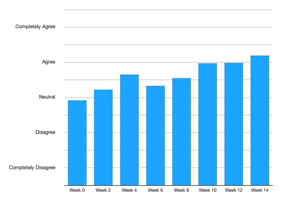 Average ratings of the above statement in a team of 6 people over the course of a 3-month pilot.