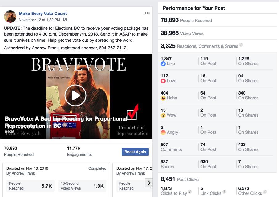 BraveVote Facebook Stats