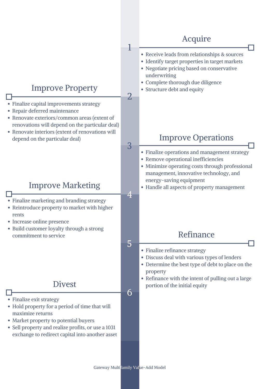 Gateway Multifamily Value Add Model