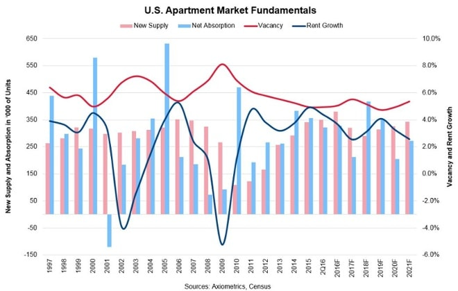 U.S. Apartment Market Fundamentals