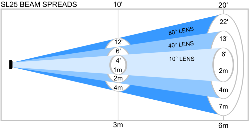 sl25 beam spreads 2016.png