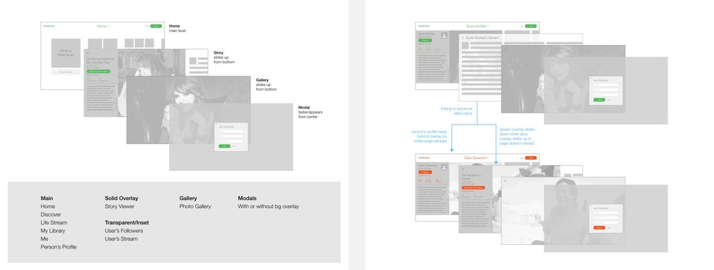 Layered wireframes illustrating the hierarchy.