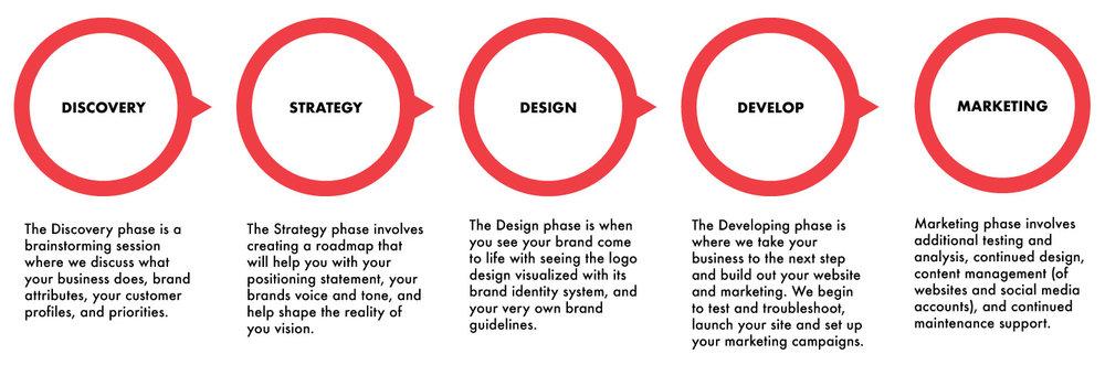 Brand-Strategy-Info-Graphic_v2.jpg