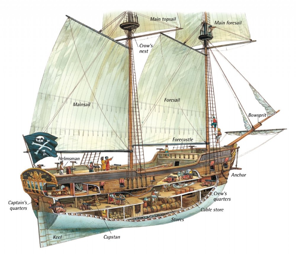 Anatomy of the Ship — A Pirate\'s Glossary of Terms