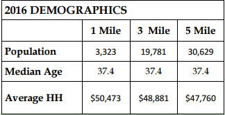 2016 Millegdgville Demographics by Trip Wilhoit & Patty Burns, Fickling & Co.