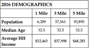 2016 Macon Demographics by Trip Wilhoit & Patty Burns, Ficklinlg & Co.